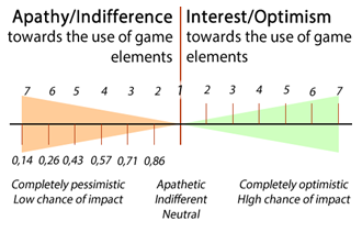 Possible gamification anticipation levels, ranging from complete apathy to complete optimism