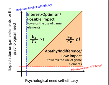 Anticipation of Gamification: Optimism or Apathy