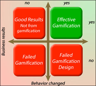 Effective gamification scenario. Adapted from Rimon (2013)