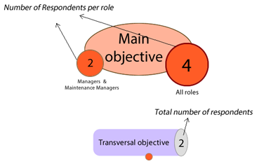 Main and transversal objectives explanation