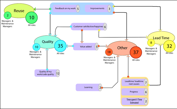 Main and Transversal Objectives