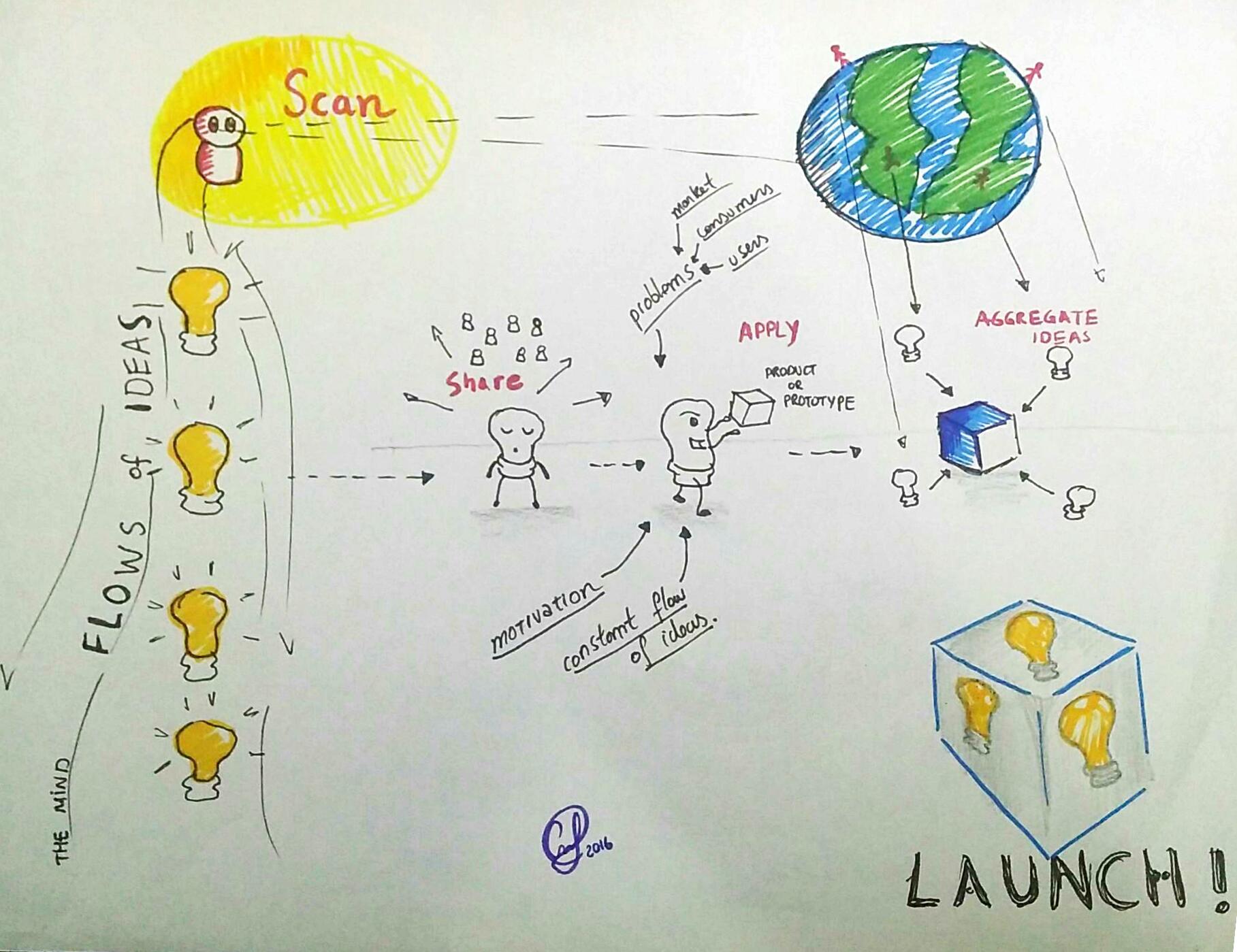 Figura representando um processo de geração e aprimoramento de ideias