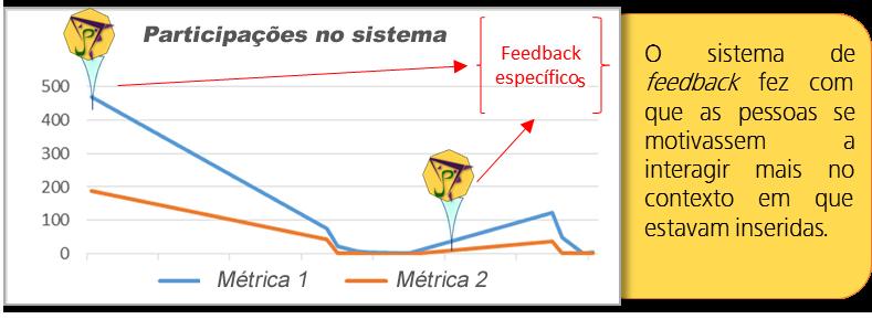 Reações sobre os feedbacks