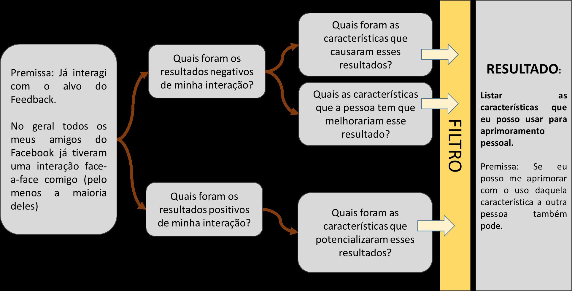 Diagrama do processo de feedback pelo Facebook